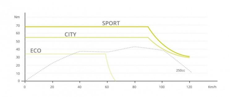 volta electric motorbike power curve