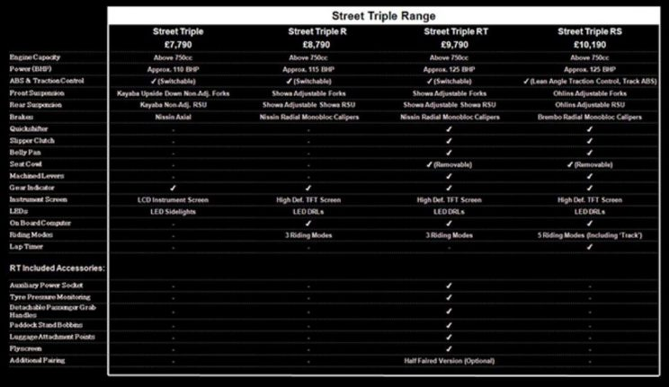 Street triple 800 spy shot specs